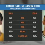 NBA – Jason Kidd n'est pas d'accord avec la comparaison Lonzo Ball