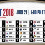 Draft NBA 2018 : Le résumé complet