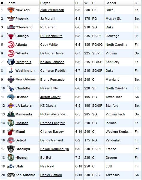design de qualité c629c 79c9e NCAA - Les dernières prévisions de la draft NBA avant la ...