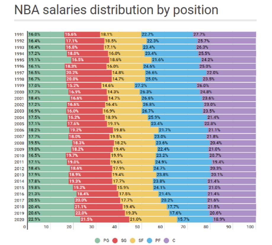 Tableau répartition salaires NBA