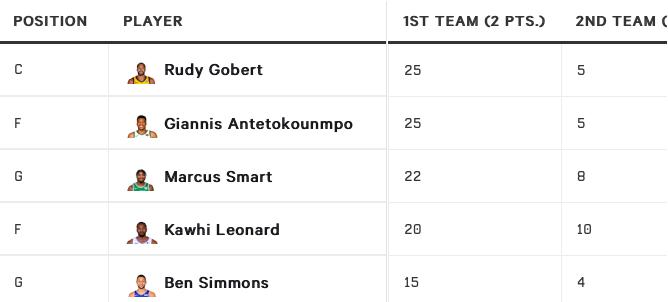 Les résultats du sondage des coachs NBA au sujet de la All-Defensive First Team 2019-20
