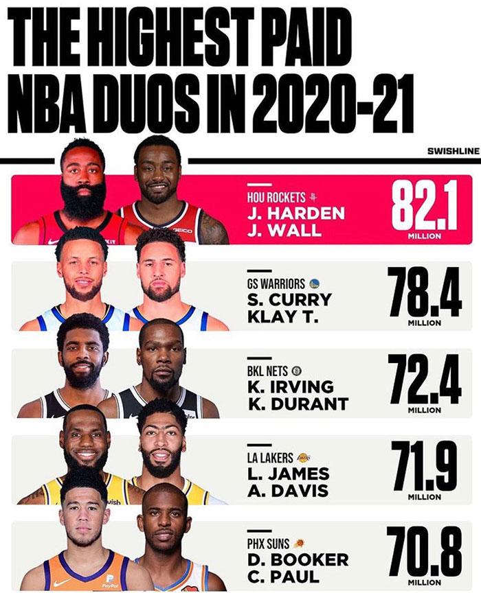 Les 5 duos les plus payés de la saison NBA 2020-2021
