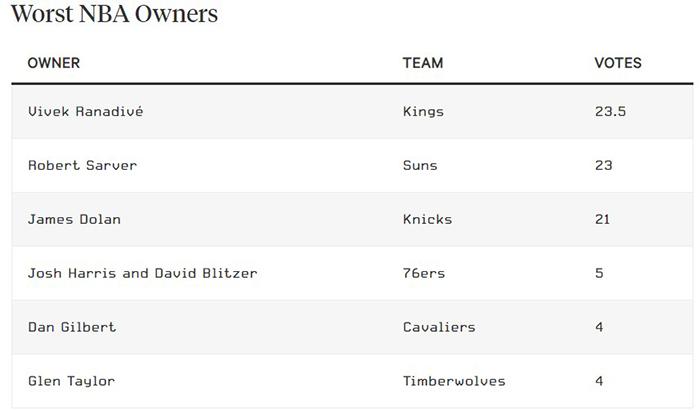 Les pires propriétaires de la NBA élus par des insiders
