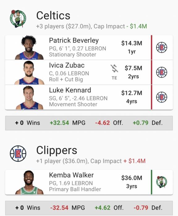 NBA Le trade potentiel des Clippers pour Kemba